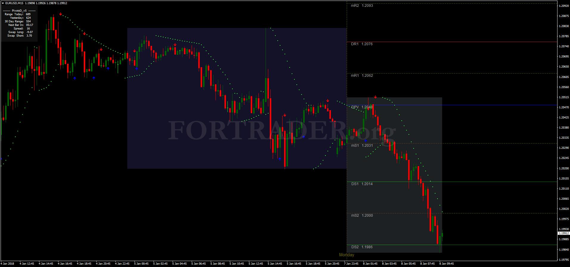 Форекс стратегии по внутридневной торговле форекс брокер trade