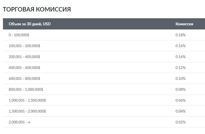 Расценки комиссионных выплат на бирже Livecoin