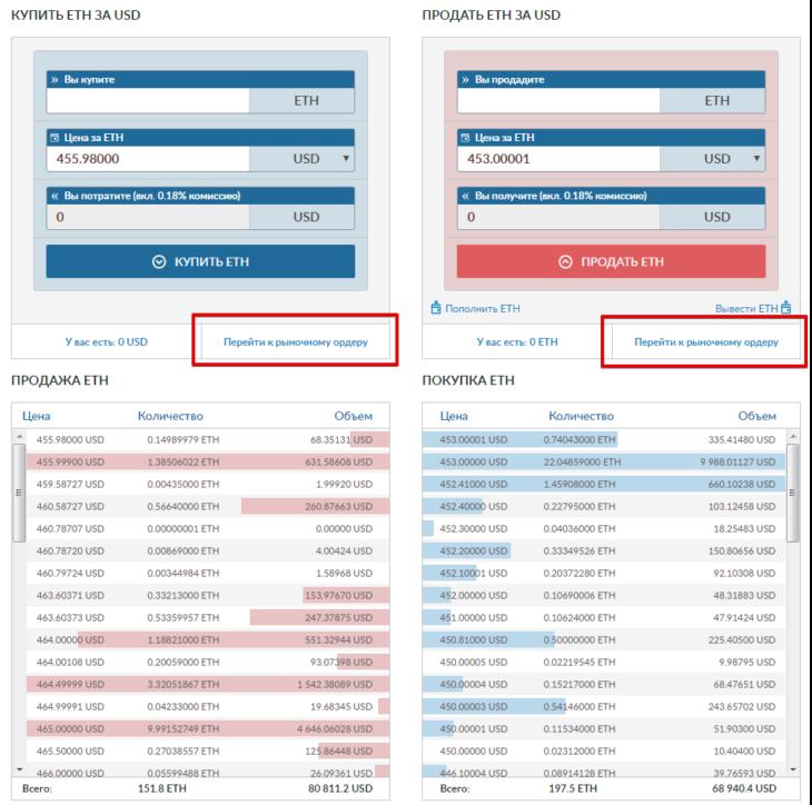 Как торговать криптовалютой на Livecoin