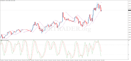 Торговая стратегия Range Market Binary для бинарных опционов, скальпинга и дейтрейдинга
