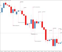 Форекс индикатор свечных паттернов Patterns