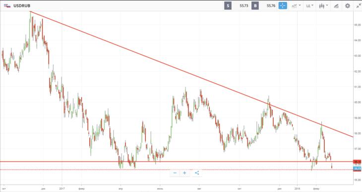 Курс рубля к доллару – сегодня все решится
