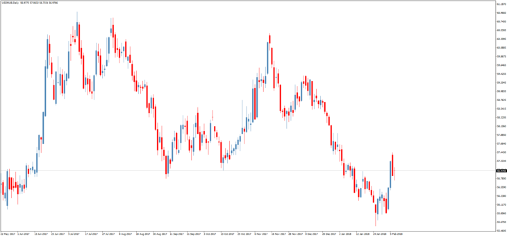 курс доллара к рублю на завтра онлайн форекс
