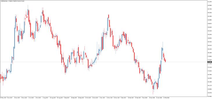 форекс прогноз курса доллара к рублю на 8 февраля 2016