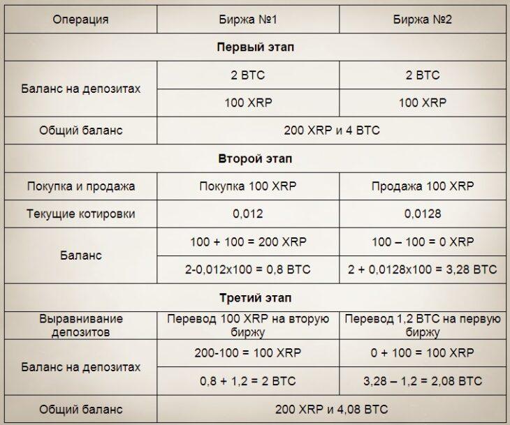 """Арбитраж на криптовалютах """"Использование биржевых депозитов"""""""