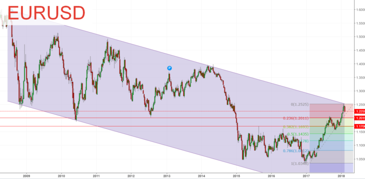 Технический прогноз EUR/USD