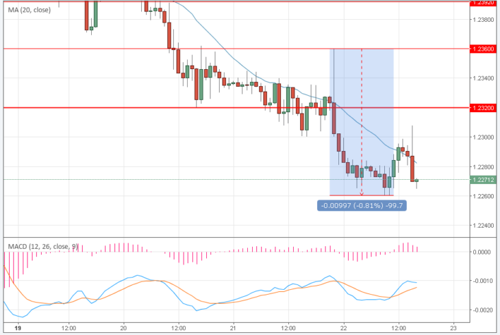 Протокол ФРС сдержал слово: курс доллара вырос на 0,8%