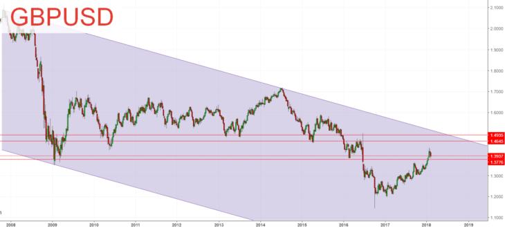 Технический прогноз GBP/USD