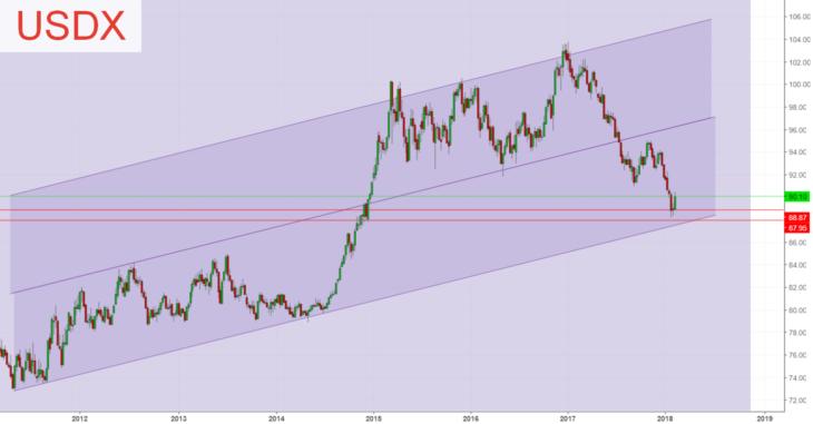 Технический прогноз индекса доллара