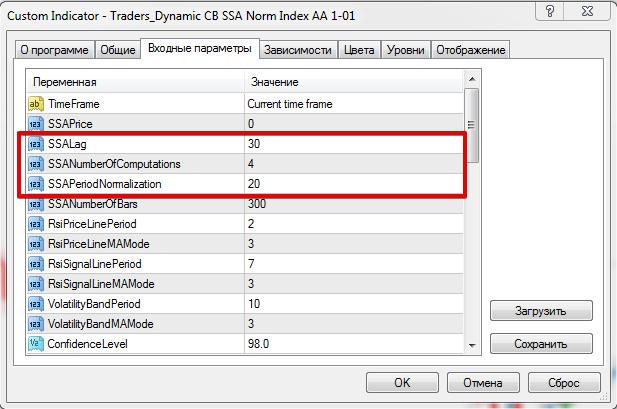 Авторский  индикатор Traders Dynamic CB SSA Norm Index AA 1-01