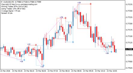 Форекс индикатор PZ DayTrading для скальпинга и внутридневной торговли