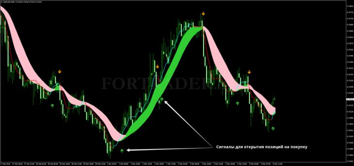 Трендовая торговая стратегия Rainbow Averages