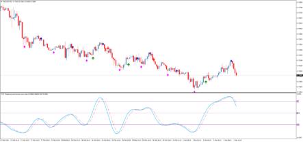 Авторский форекс индикатор Traders Dynamic CB SSA Norm Index AA 1-01
