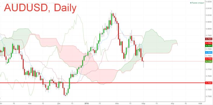 Австралийский доллар к доллару США. Форекс прогноз на март.