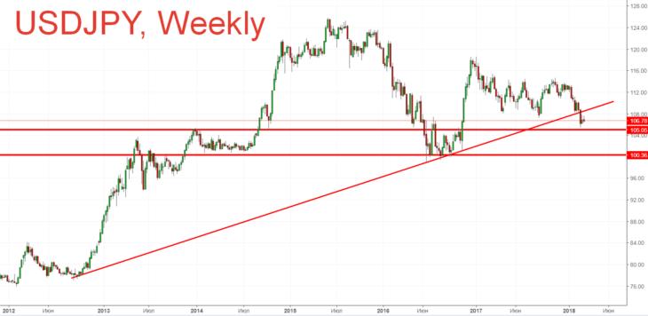Японская иена. Курс и прогноз на март