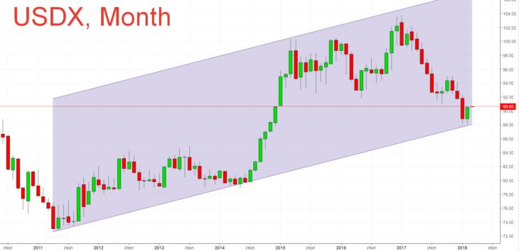 Заработать на коррекции доллара и покупках золота