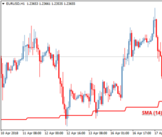 Торговый индикатор MTF Moving Average
