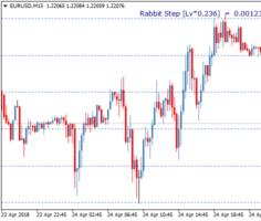 Торговый индикатор уровней Rabbit TT