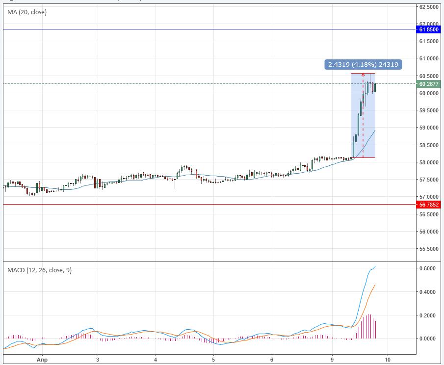 Форекс курс рубля и доллара торги биржа цены