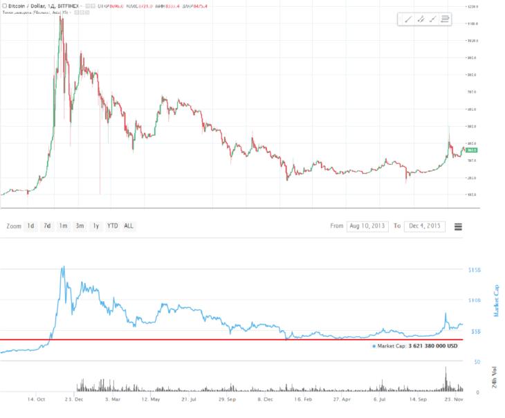 Цена на биткоин. Прогноз