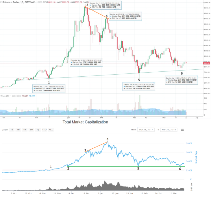 Этапы динамики капитализации биткоина