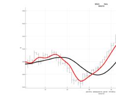 Рис. 1. Курс золота, прогнозируемый RAMA(40) и RAMA(11).