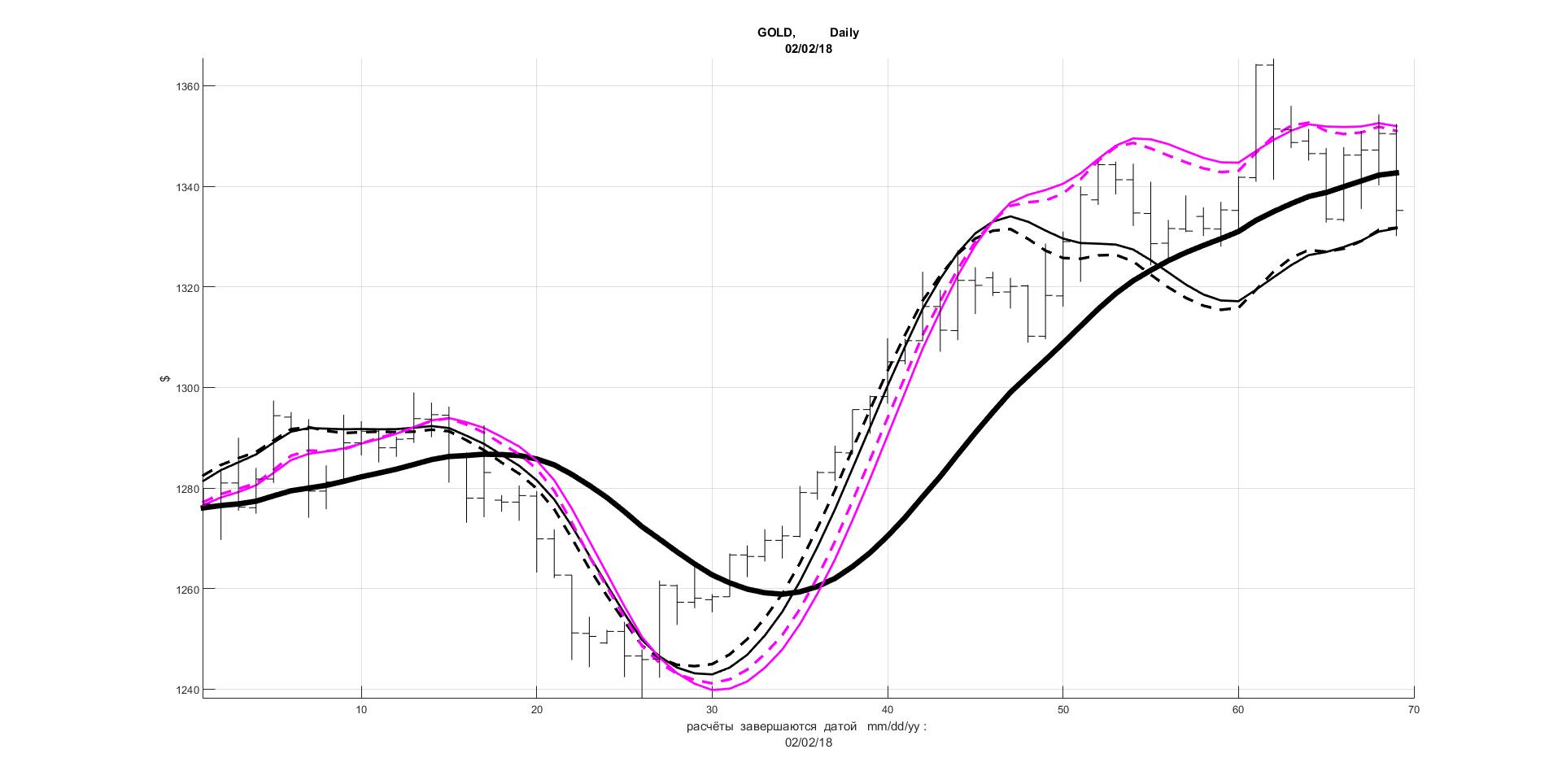 Форекс индикатор цифровой ускорения цены forex от простого к сложному»и.в.морозов, р.р.фатхуллин
