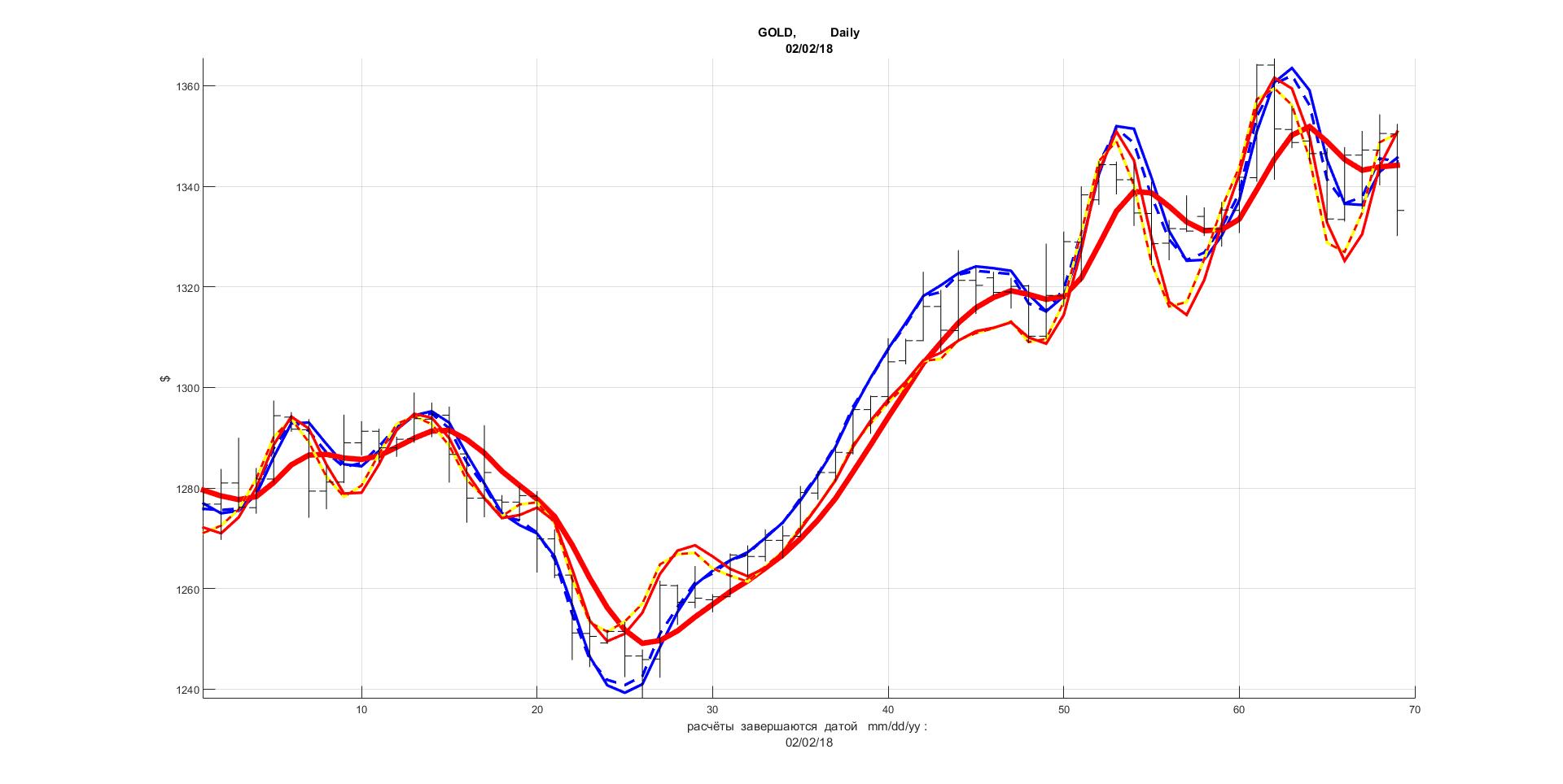 Котировочные фильтры на форекс дирхам к рублю на сегодня