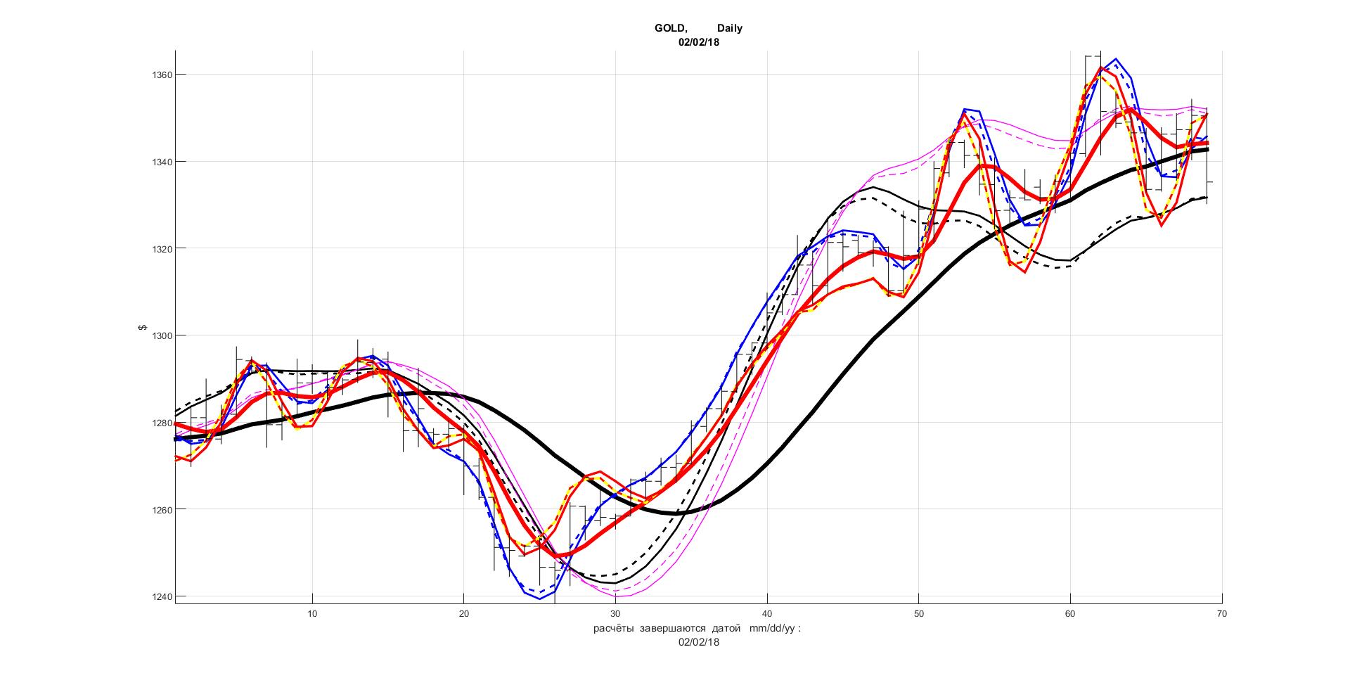 Совместить графики на форексе торговать форексе без вложений