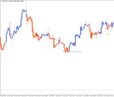 Импульс-трендовый индикатор 3 Indexes Paint TT