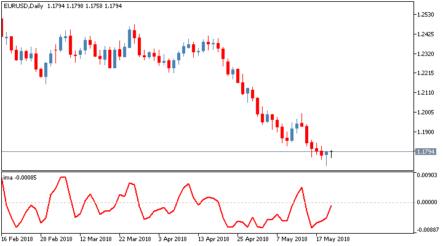 Опережающий торговый индикатор Index Moving Average