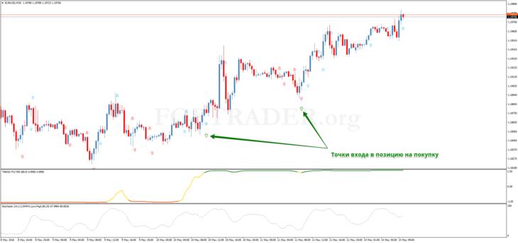 Трендовая торговая стратегия Magic FX Trading