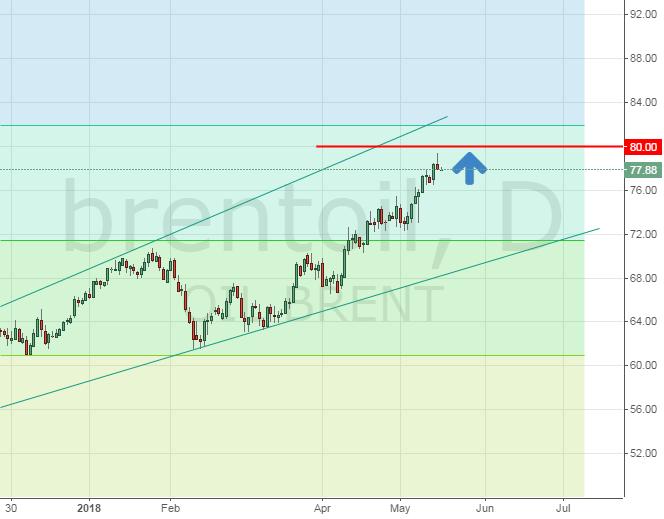 Цена на нефть Brent. Прогноз
