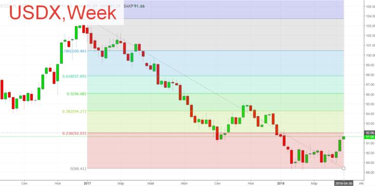 Доллар в коррекции, евро – продажи. Форекс прогноз на май