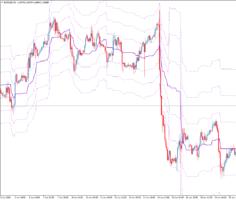 Торговый индикатор KG BS BAND Level Range TT