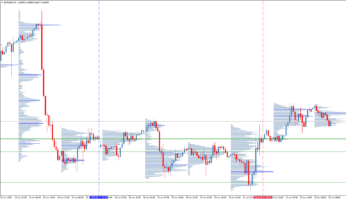 Торговый индикатор Volume Profile + Range v6.0