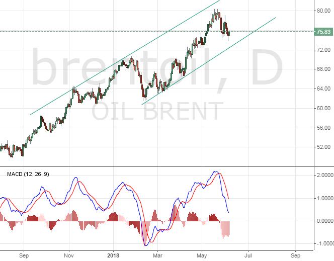 Цена на нефть. Технический взгляд