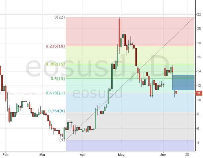 Криптовалюта EOS продолжает падение