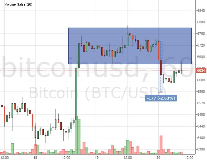 Падение курса биткоина продолжается
