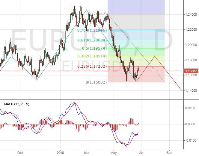 Евро \ доллар. Техническая картина