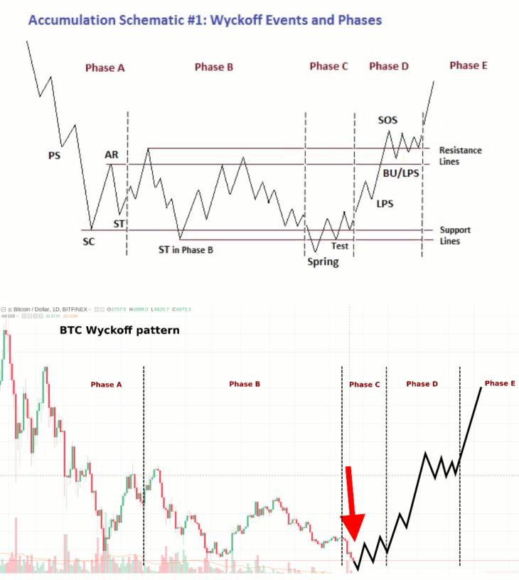 Прогноз биткоина по методу Вайхоффа