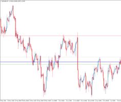 Торговый индикатор уровней 3 EMA Levels