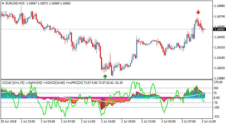 Стрелочный торговый индикатор CCIx8 + Index + Matrix AA TT