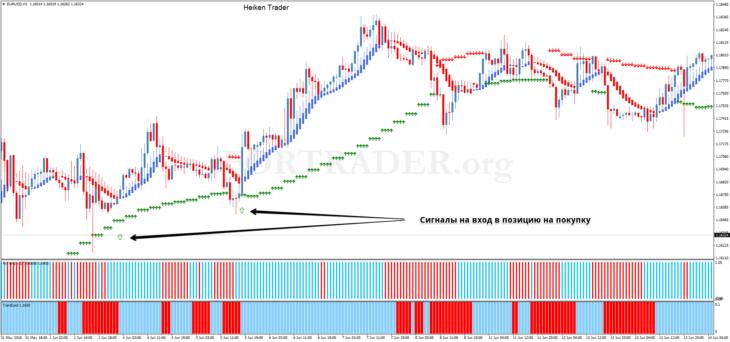 Трендовая торговая стратегия Heiken Trader
