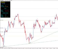 Торговый индикатор уровней MDZ Price Action