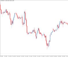 Трендовый торговый индикатор cm-ind-trend-MA2