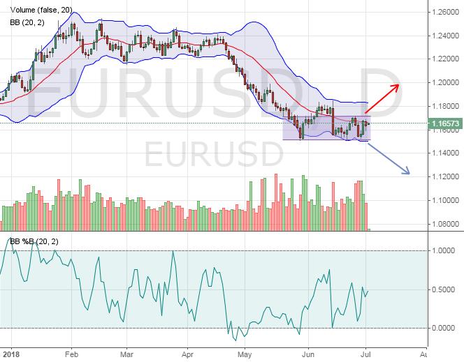 Евро: торговые идеи