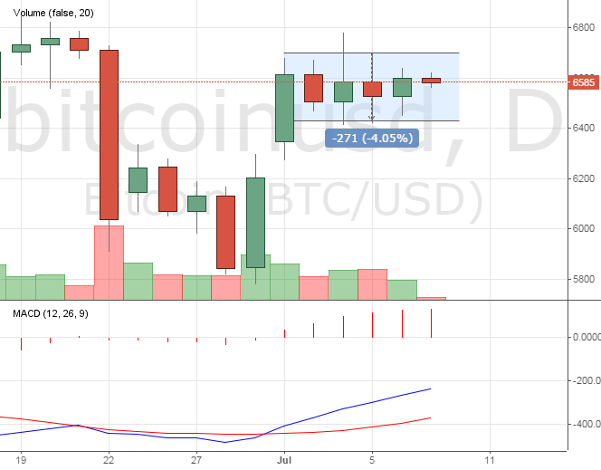 Прогноз цены на биткоин