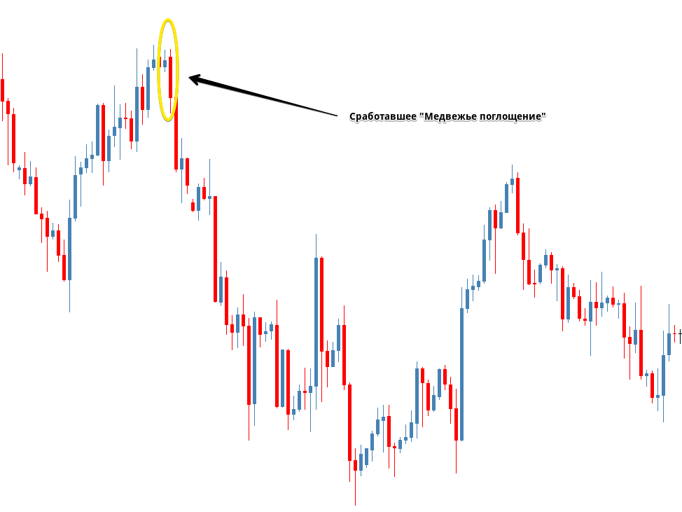 "An example of a correctly worked out ""Bearish engulfing"""