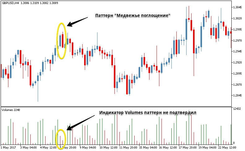 How volumes indicate that the signal is false.